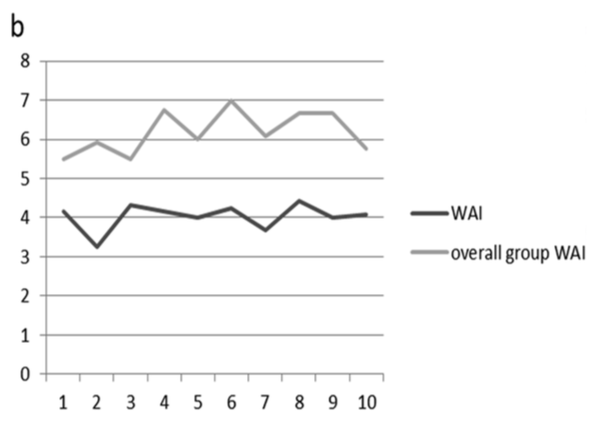 Figure 1. Daniella's changes in working alliance, compared with other group members. Feedback is presented as mean scores. WAI = Working Alliance Inventory.
