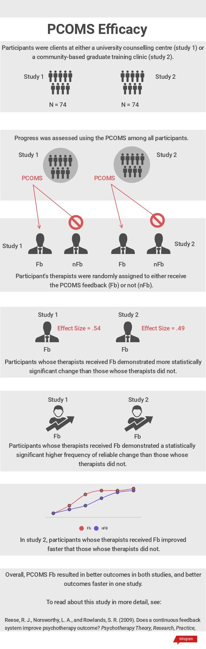 PCOMS Efficacy.jpg