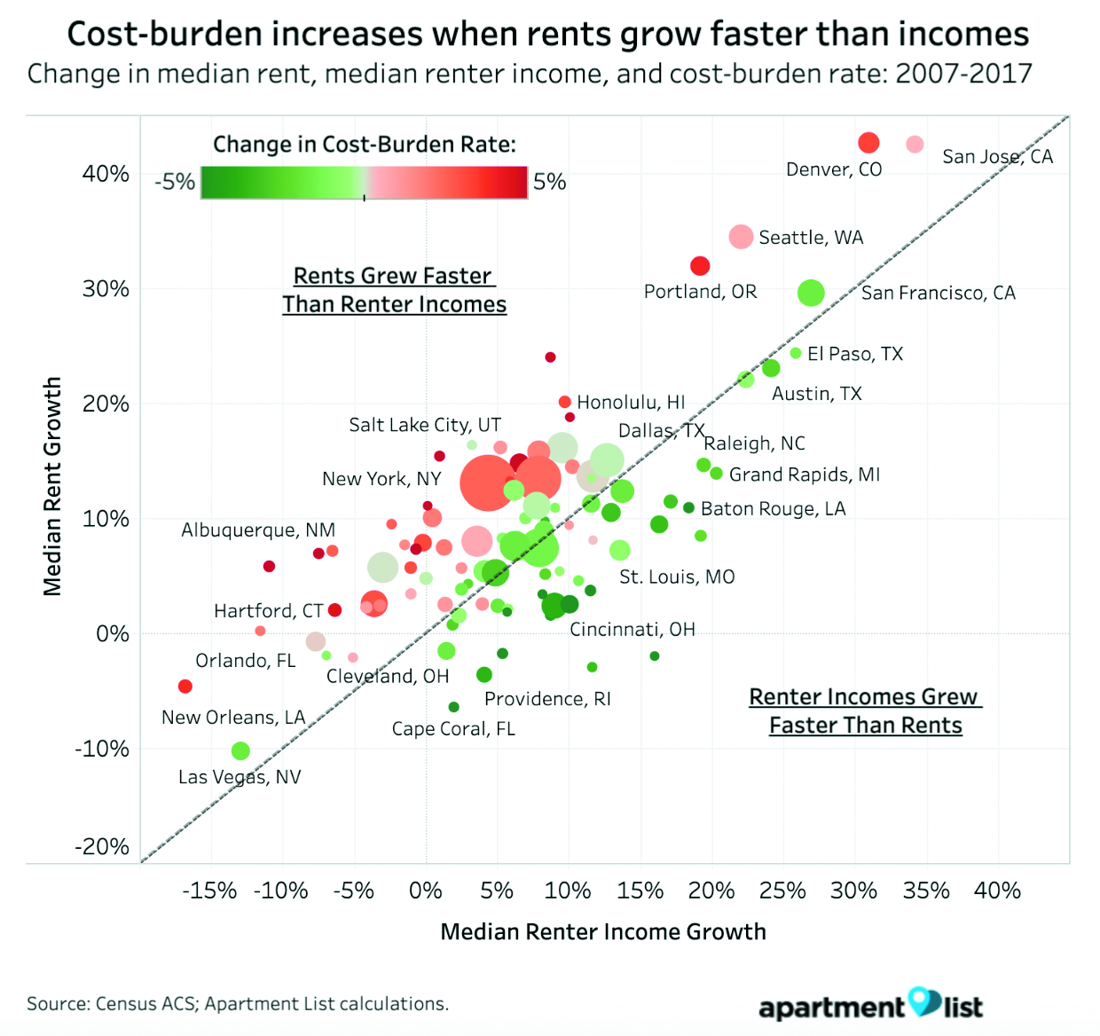 Denver experienced one of the highest growths in the country of cost-burdened renters from 2007-2017. (Credit: ApartmentList)
