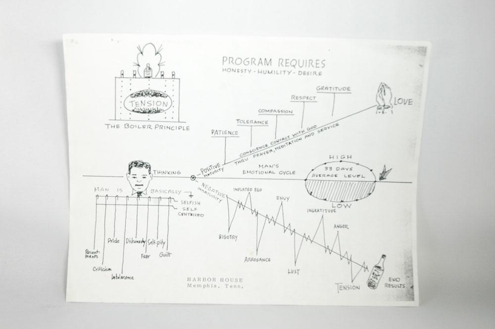 "Harbor House ""Program Requirements"" sheet"