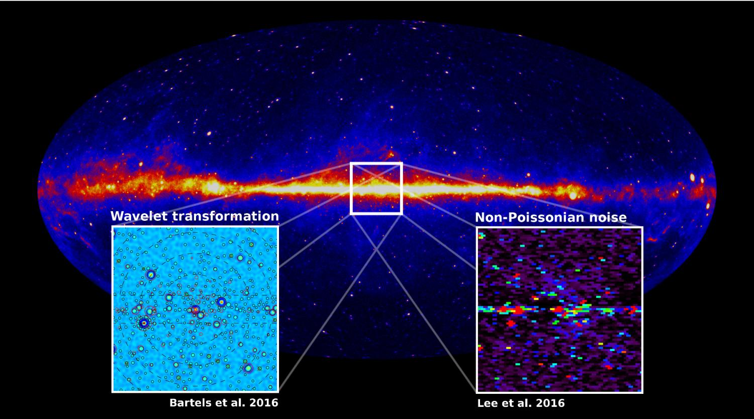 galactic dark matter - We have also studied gamma rays produced within the Milky Way galaxy and found evidence for a new population of sources near the Galactic Center. These unresolved sources can explain an excess of high-energy photons that were previously attributed to dark matter. This analysis harnesses basic ideas from image processing to distinguish photons that are 'clumpy' rather than smoothly distributed in the sky. One possibility is that these sources are millisecond pulsars that were dragged to the heart of our Galaxy as it formed.[In the Press]