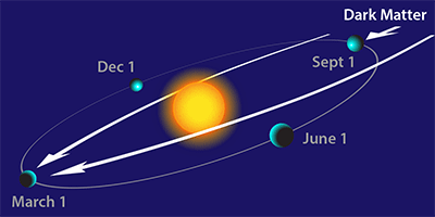 Modulation signatures - In addition, we study unique features of dark matter signals in direct detection experiments. For example, we recently showed that the dark matter is focused by the gravitational potential of the Sun, affecting the phase of an annual modulation signal.[APS Physics Synopsis]