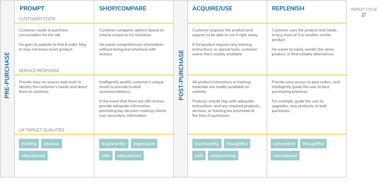 Agilent Customer Journeys.png