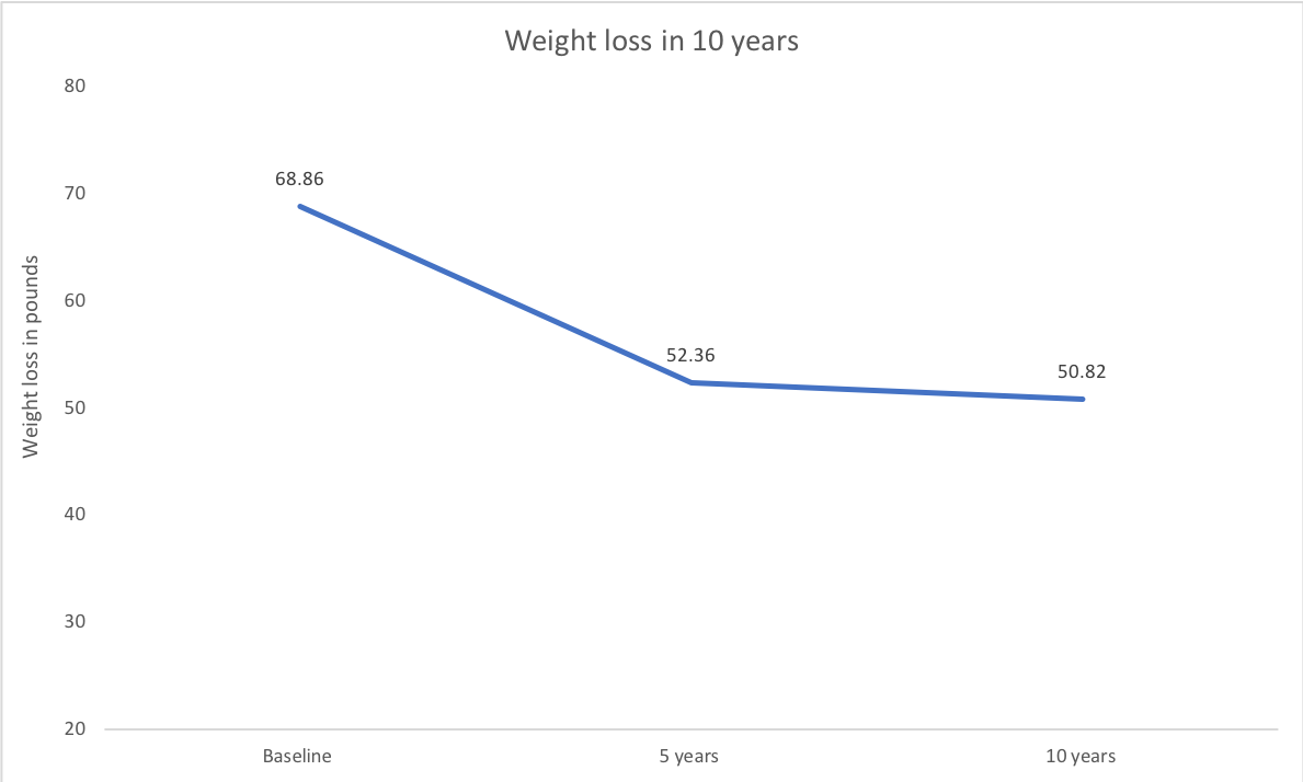 Weight loss maintenance in this group of National Weight Control Registry members followed over 10 years.