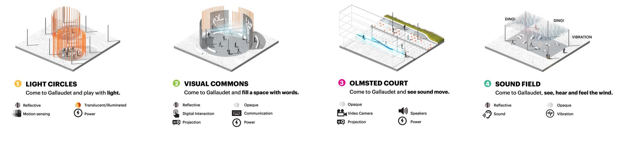 GALLAUDET UNIVERSITY — Landscape Architecture and Urbanism