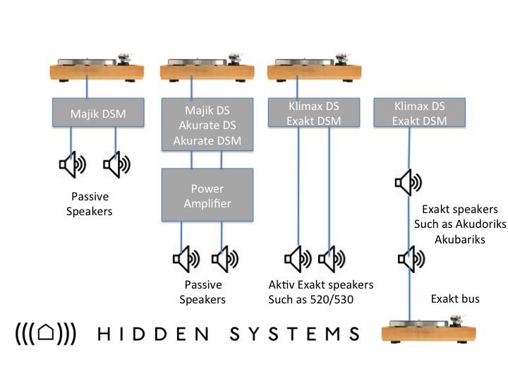 The Urika II connects to all levels of LINN streamers as shown.