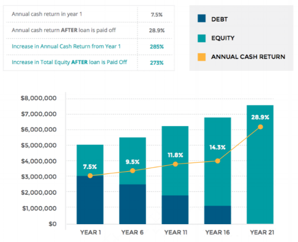 Simplified analysis assumes 20 year fully amortizing loan, 2% annual NOI income increase, and 65% LTV.