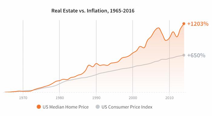 Real estate vs Inflation