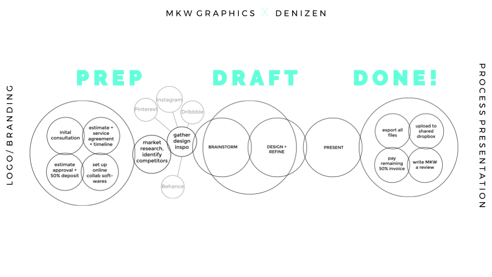 Copy of MKW Graphics X Denizen for web (1).png