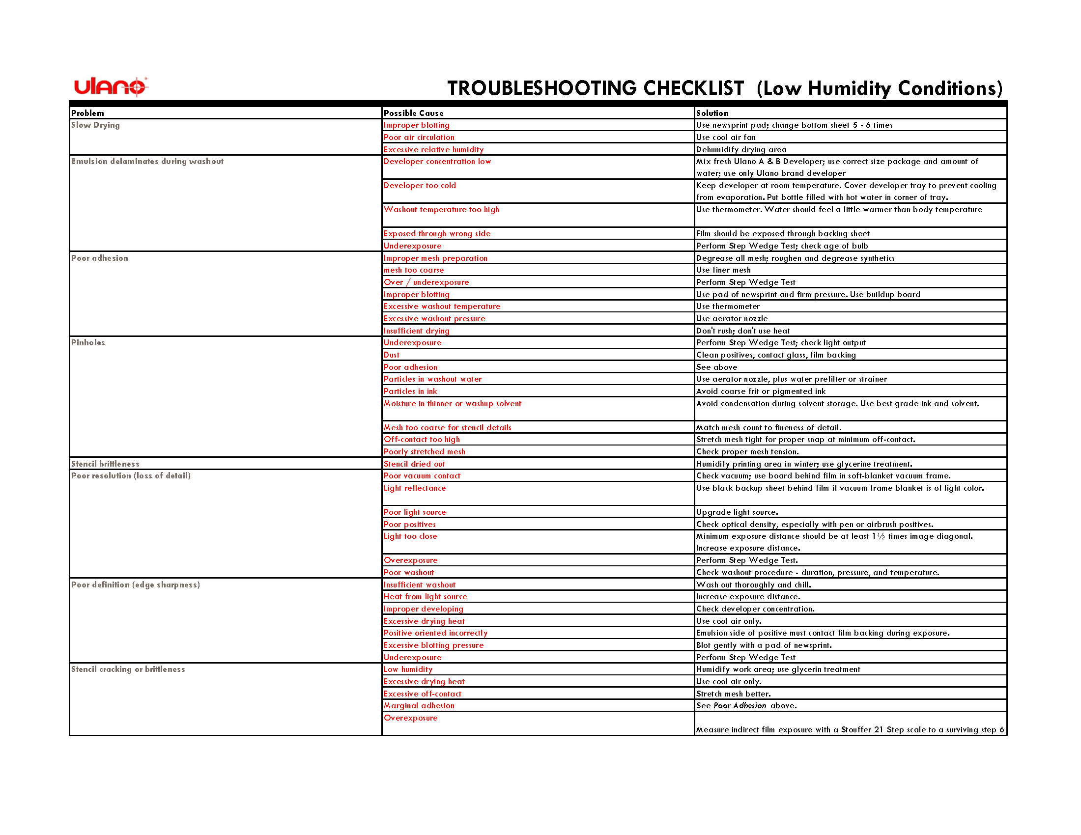 Download Troubleshooting Checklist (PDF)
