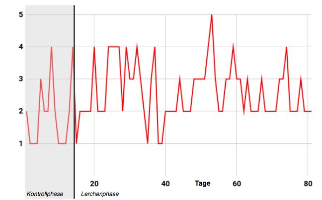 """Werteverlauf """"Ich fühle mich gestresst"""", Skala von """"1 = trifft überhaupt nicht zu""""bis """"5 = trifft voll und ganz zu"""", M = 2.48, SD = 0.95 ; Kontrollphase: M = 1.93, SD = 1.07 ; Lerchenphase: M =2.60, SD = 0.89"""