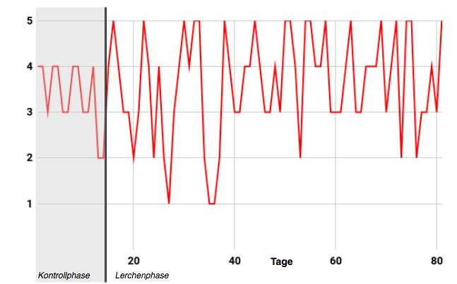 """Werteverlauf """"Ich habe die Kontrolle über meine Zeit"""", Skala von """"1 = trifft überhaupt nicht zu""""bis """"5 = trifft voll und ganz zu"""", M = 3.58 , SD = 1.08 ;Kontrollphase: M = 3.36, SD = 0.74, Lerchenphase: M =3.63, SD = 1.14"""