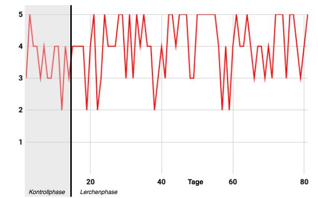 """Werteverlauf """"Ich war heute so altruistisch, wie ich sein konnte"""", Skala von """"1 = trifft überhaupt nicht zu""""bis """"5 = trifft voll und ganz zu"""", M = 3.99, SD = 0.93 ;Kontrollphase: M = 3.57, SD = 0.76; Lerchenphase: M = 4.08, SD = 0.94"""