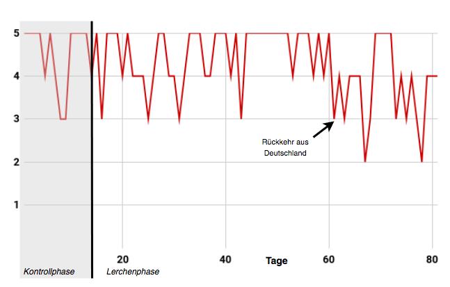 """Werteverlauf """"Ich bin glücklich"""", Skala von """"1 = trifft überhaupt nicht zu""""bis """"5 = trifft voll und ganz zu"""", M = 4.31 , SD = 0.82; Kontrollphase: M =4.5 , SD = 0.76; Lerchenphase: M = 4.27, SD = 0.83"""
