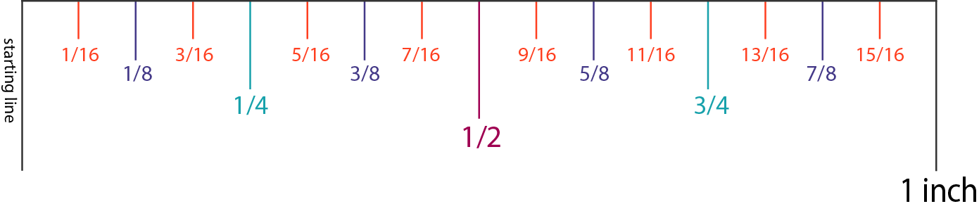 How to Read an Inch: Full Inch