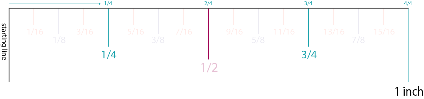 How to Read an Inch: Quarter Inch