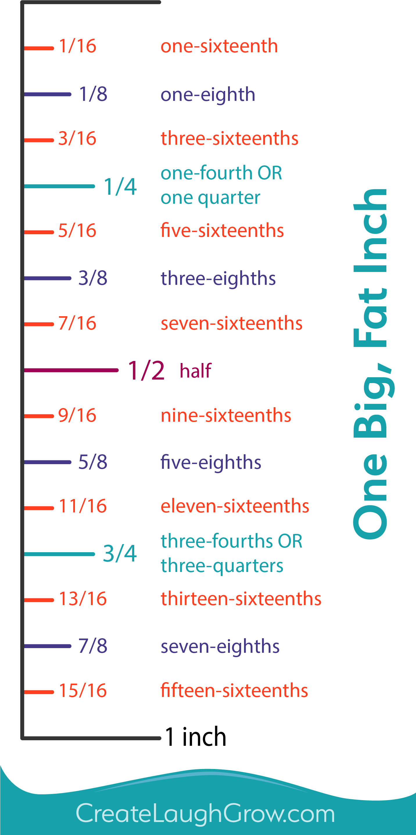 One Big Fat Inch and How To Read It