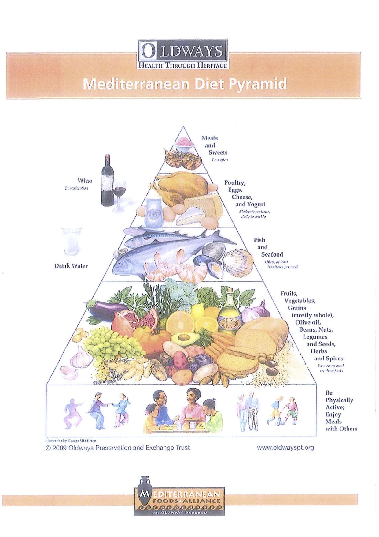 The Mediterranean diet food pyramid