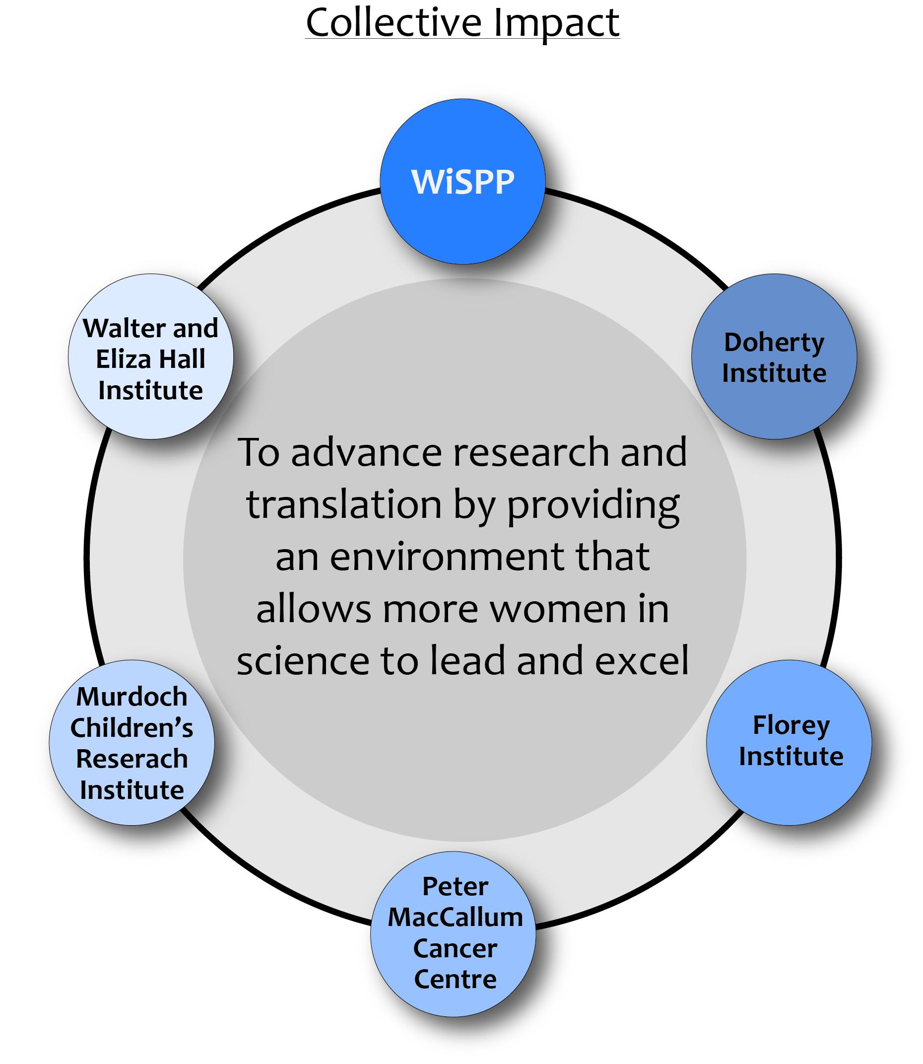 WiSPP-Collective Impact.jpg