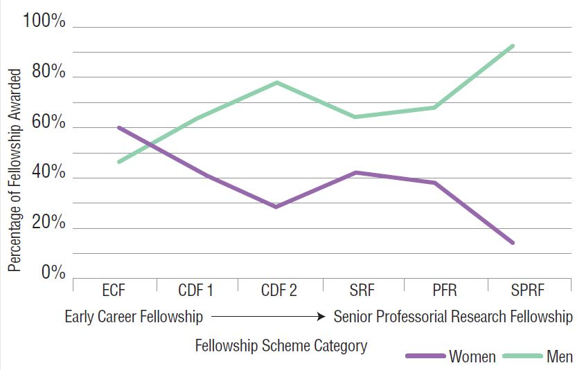 Figure 2: NHMRC Fellowship Awards (2016)