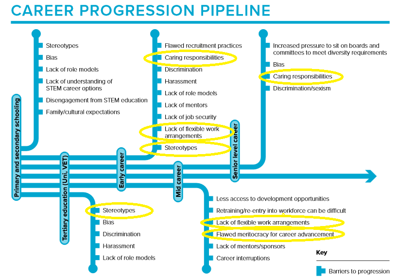 Barriers to progression for Women in STEM as identified by the Australian Academy of Science in the   Women in STEM Decadal Plan   ( 2019). Yellow highlights indicate the key areas considered most critical in delivering equity and inclusion outcomes as identified by the WiSPP Cross Institute Task Forces.