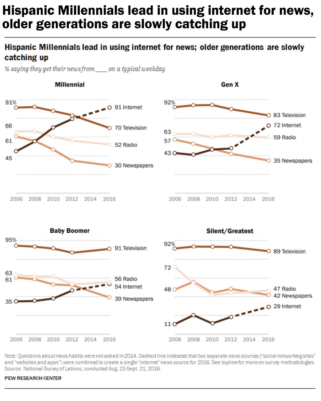 Hispanic Millenials Lead Internet News.png