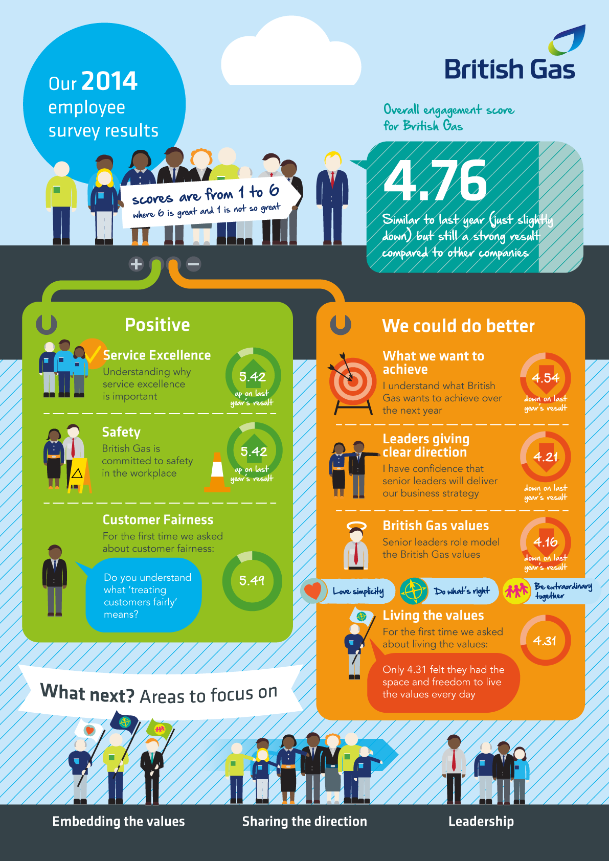Customer engagement infographic
