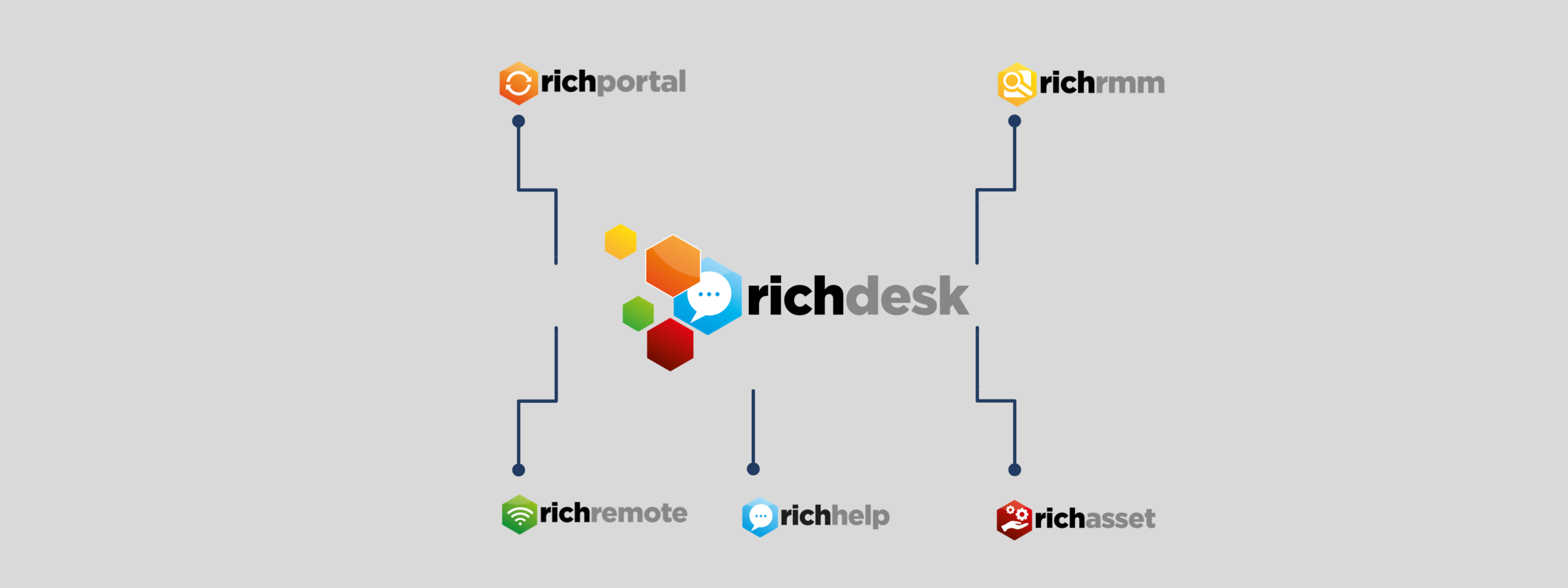 richdesk:   everything IT and customer support teams need to work effectively