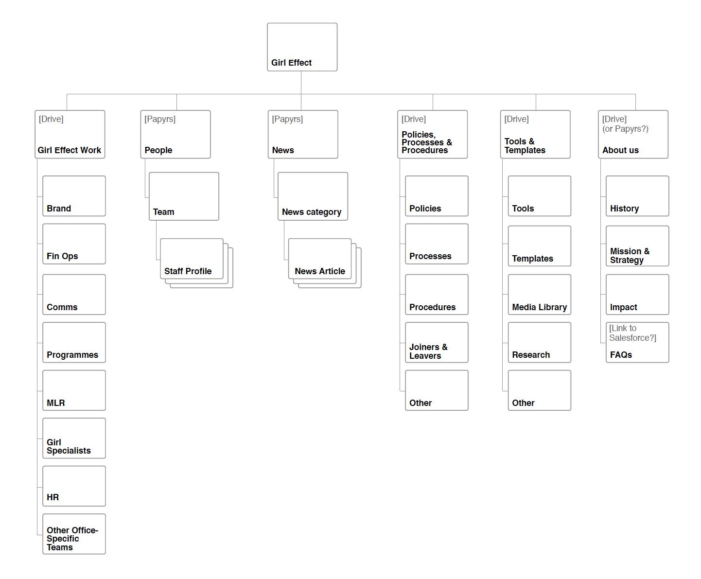 Platform architecture & taxonomy