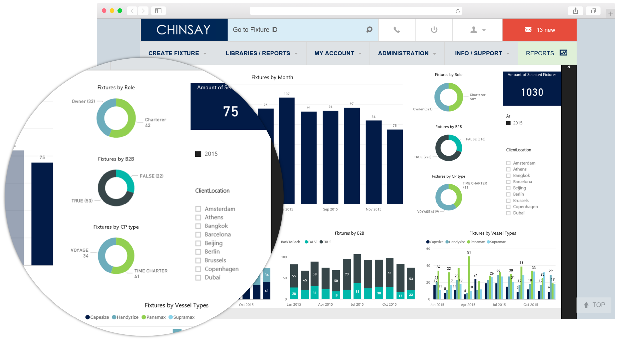 Chinsay's integrated, interactive dashboard, enable users and companies to learn from their fixture and process data