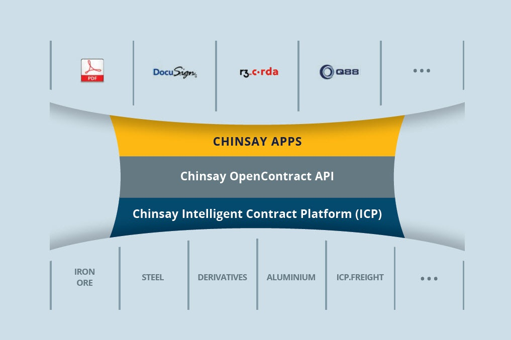 Apps built on ICP can leverage Chinsay's OpenContract API to integrate external systems with your contract dataset, enabling everything from PDF generation to CTRM, Electronic Trade Documents, and blockchain integration.