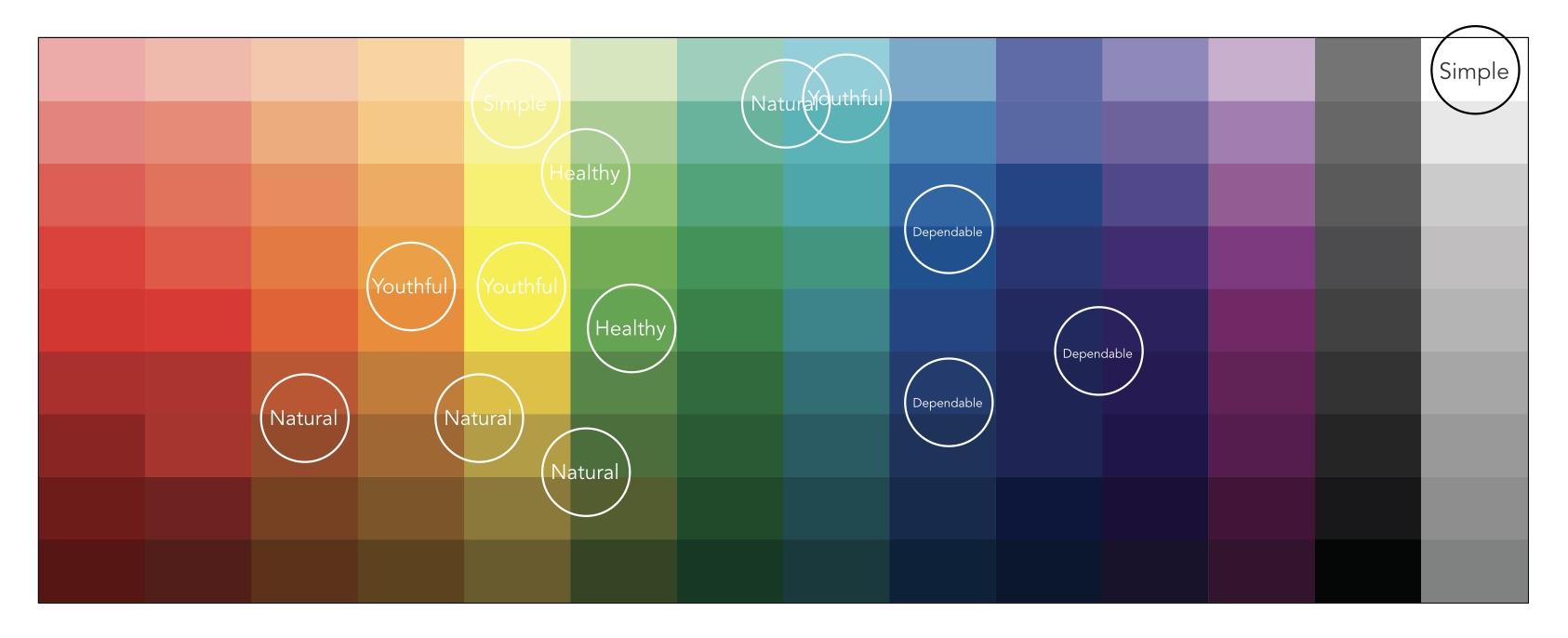 Color Plot