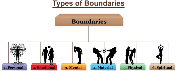 Types-of-boundaries-Hamrah1.jpg