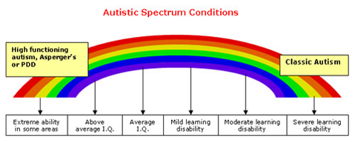 autism-spectrum-conditions.jpg