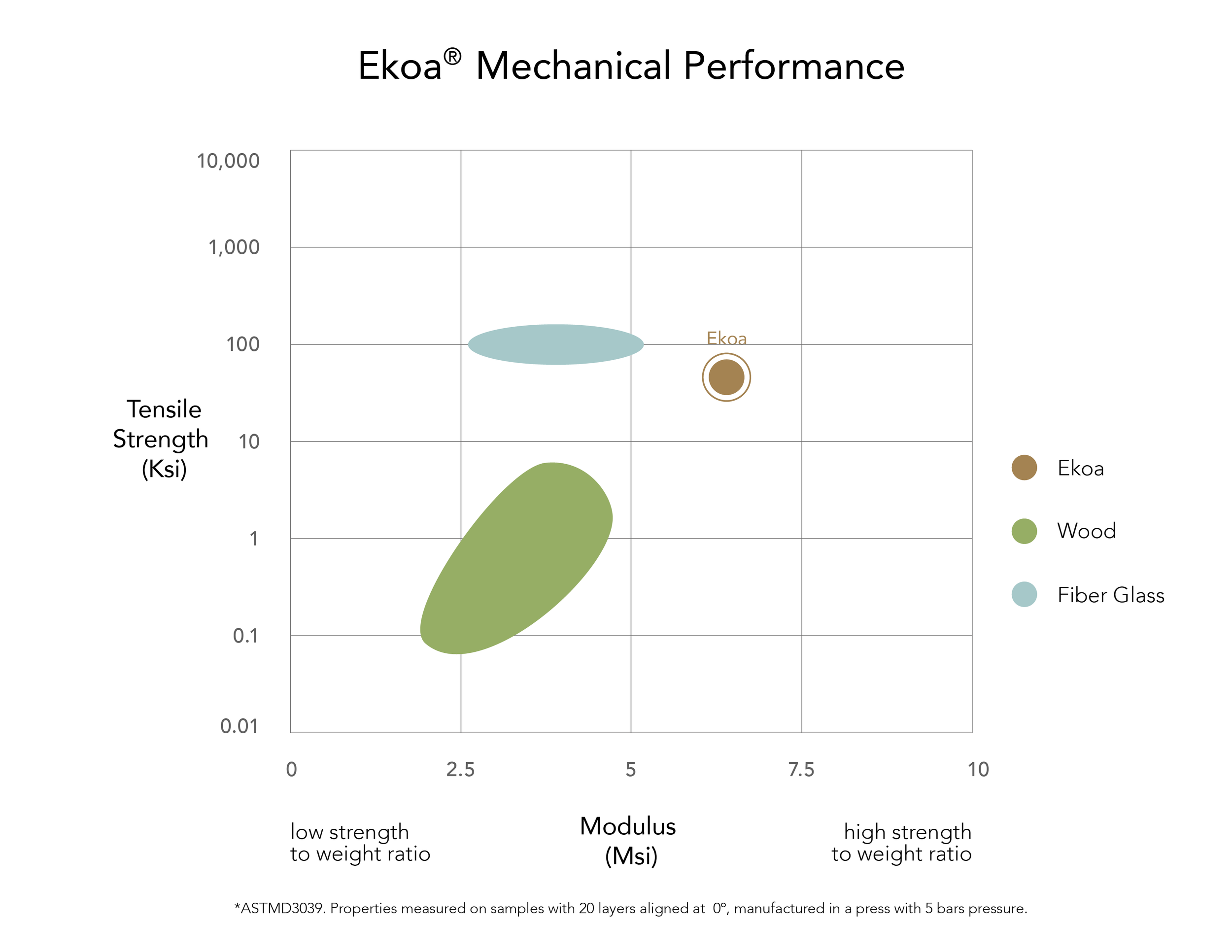 ekoa lingrove carbon fiber mechanical performance