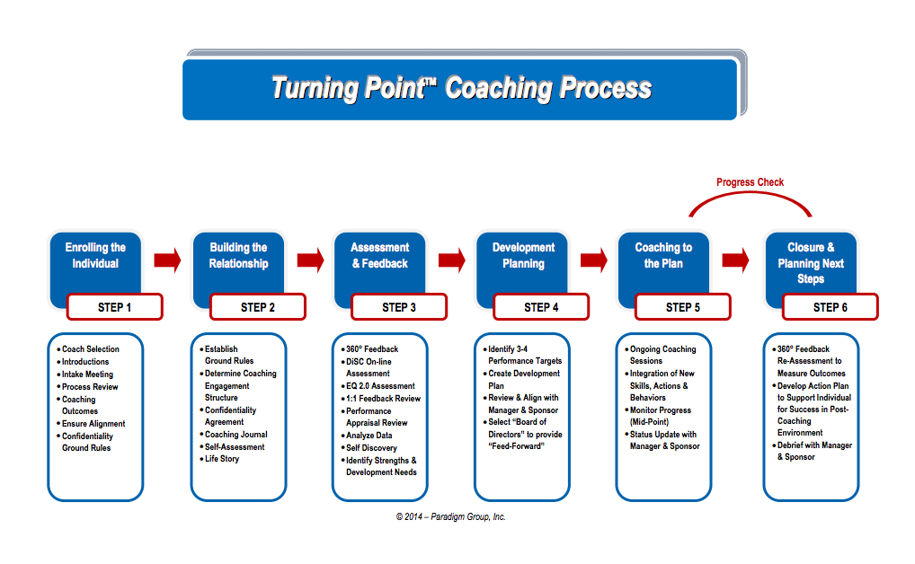 Turning Point™ Leadership Coaching Process flow diagram. Click image to download the corresponding PDF