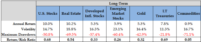 08.  Asset Class Only Perf.png