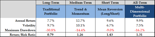 Trad vs MDP Perf Table v2.png