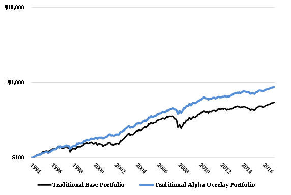 Trad vs Alpha Overlay Graph.png