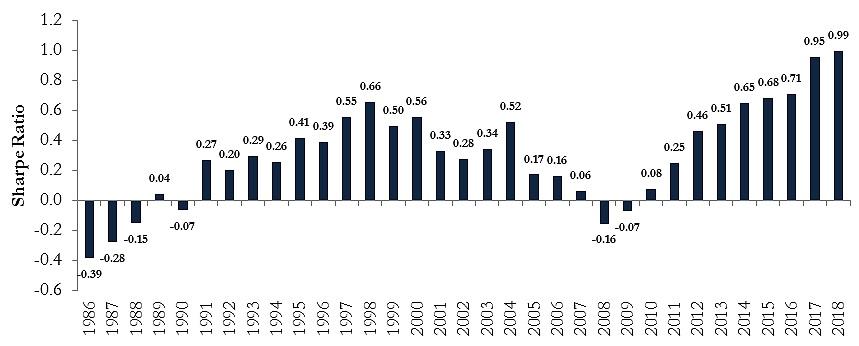 Source: Norgate Premium Data, RQA