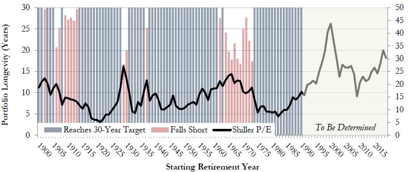 Source: Shiller Data & RQA