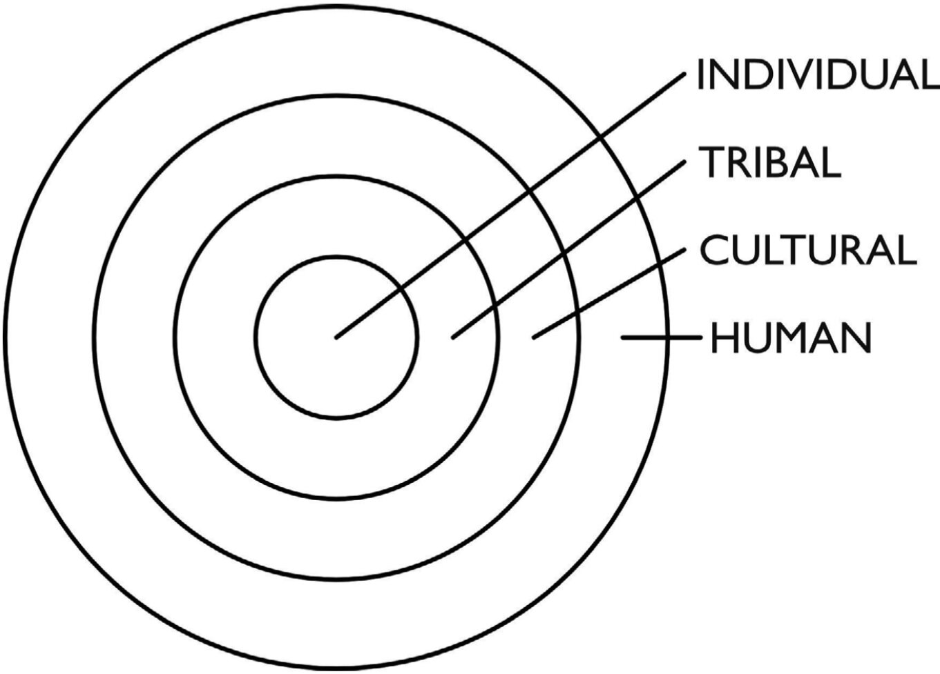 The ITCH bullseye of understanding. Taken from  The Four Levels of Influencing People