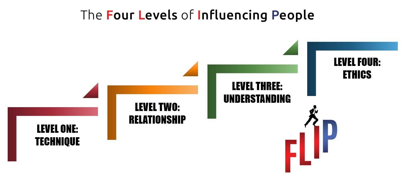 fourlevelsofinfluence.jpg