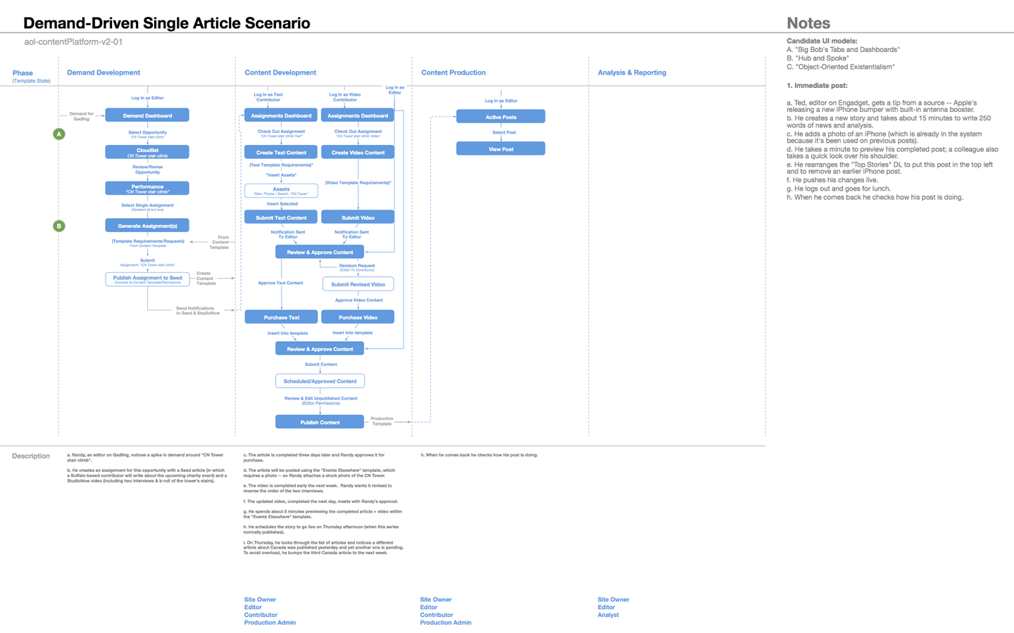A workflow sample provided by my team