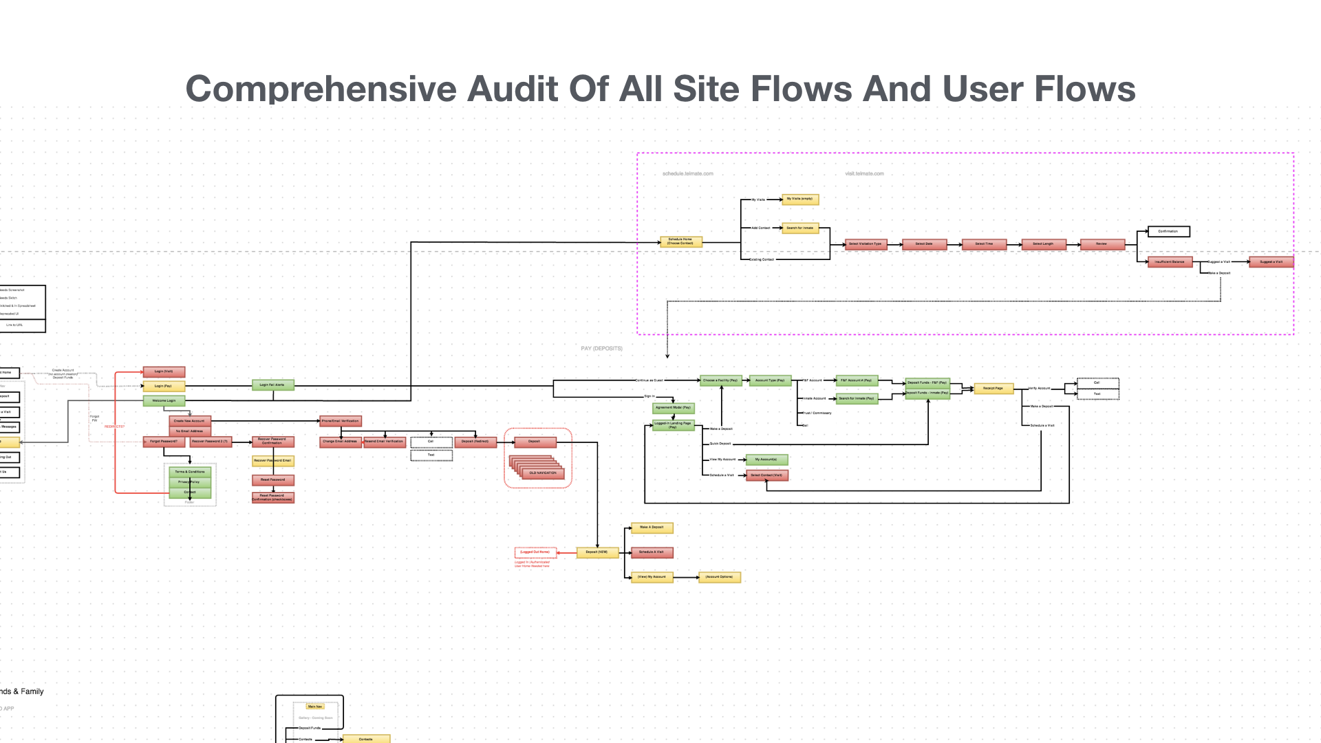 Sample from the exhustive audit of all user flows accross all devices