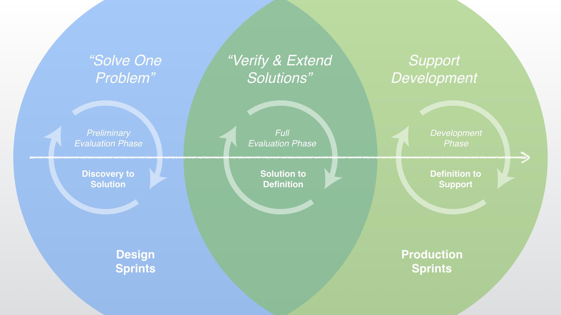 UX Team Integration Strategy