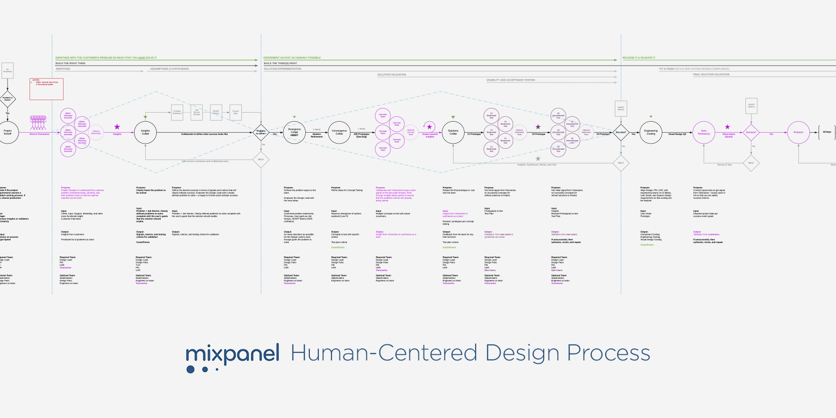 The Human-Centered Design Process I designed for Mixpanel that increased speed-to-value while deeply integrating our customers.