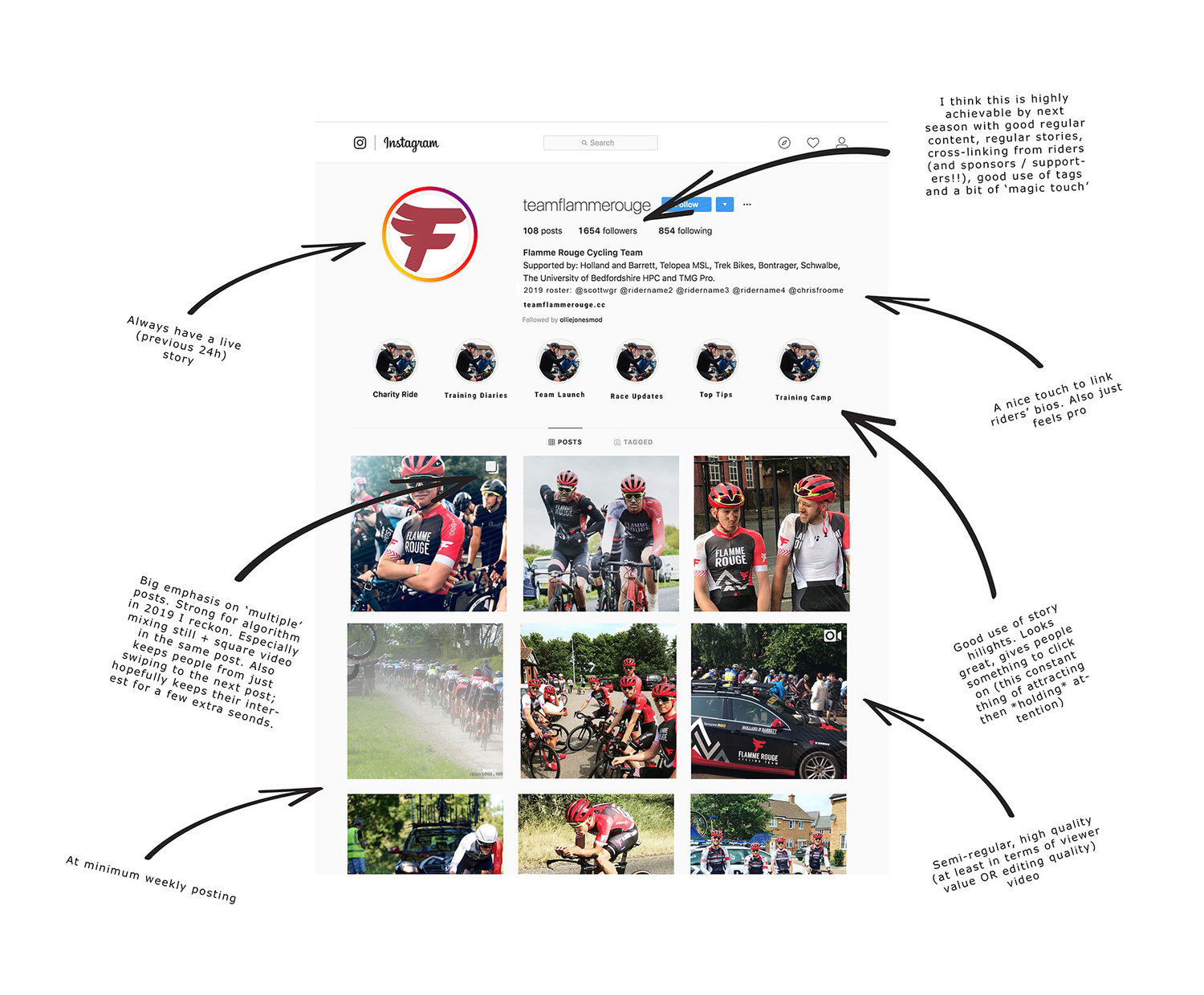 flamme+rouge+instagram+annotations.jpg