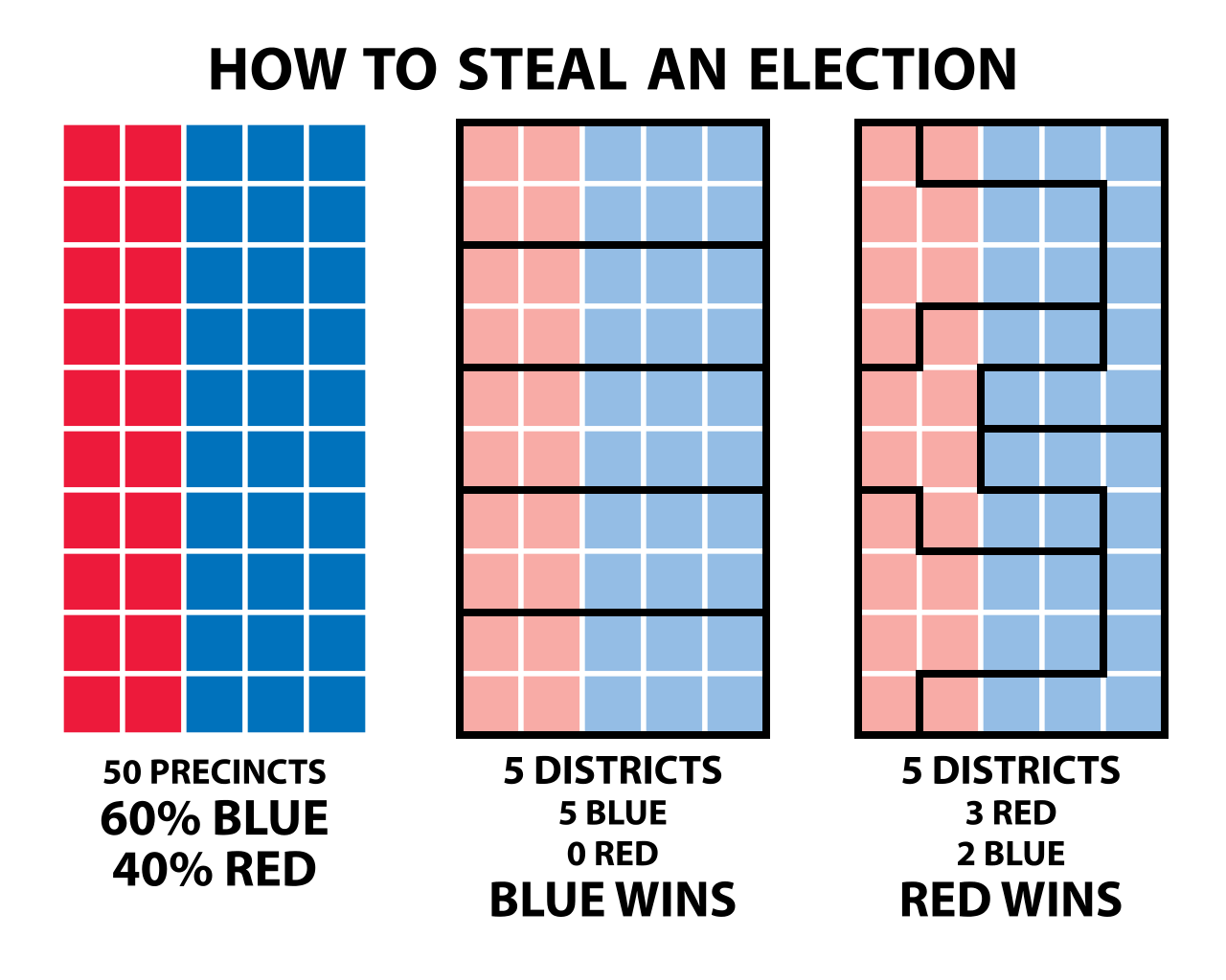 https://en.wikipedia.org/wiki/Gerrymandering#/media/File:How_to_Steal_an_Election_-_Gerrymandering.svg