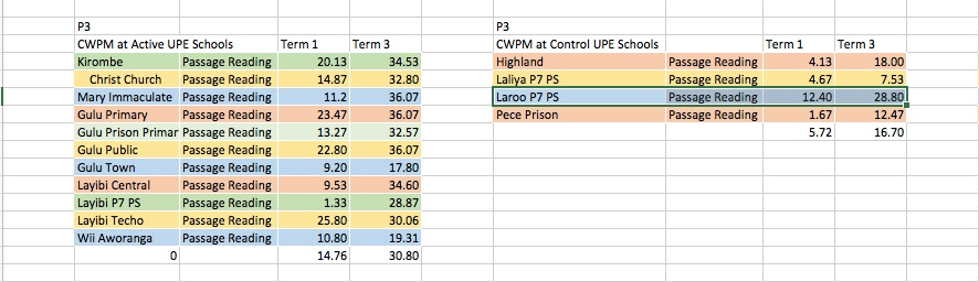 """A little bit of raw data to show just how much of an outlier Laroo P7 was during 2016-performing above some of our test schools and far above any of the other """"control"""" schools."""